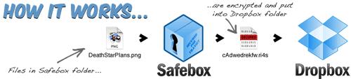 SafeBox Übersicht